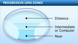 Progressive Lenses